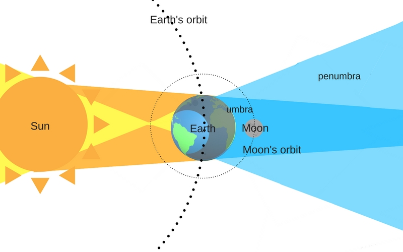 Everything You Need To Know About Eclipses