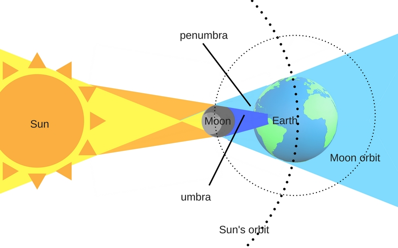 Everything You Need To Know About Eclipses - Spiritual